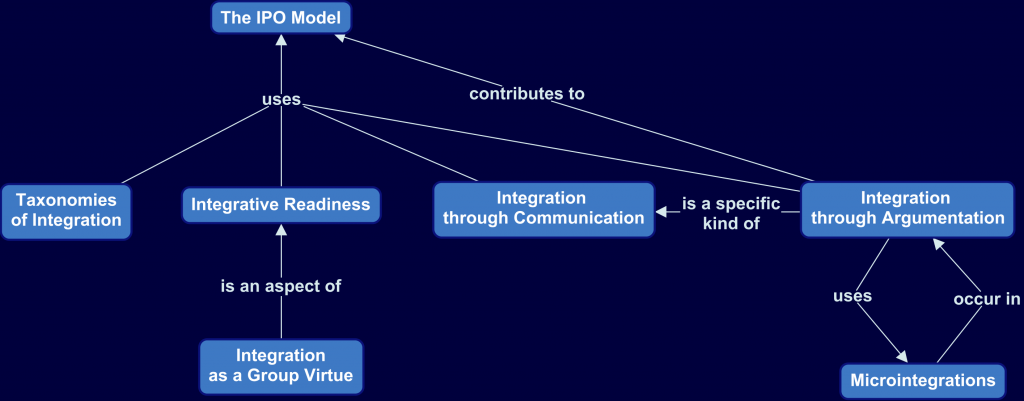 Concept map of TDI integration research